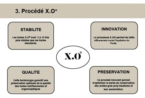 procédé XO